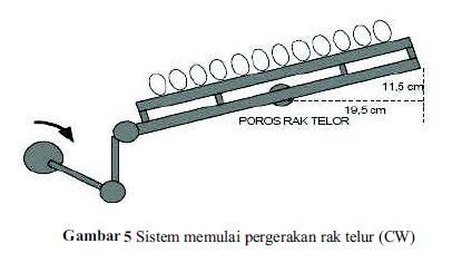 sistem pergerakan rak telur